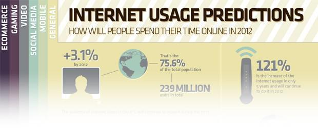 Internet Usage Predictions for 2012 [Infographic]